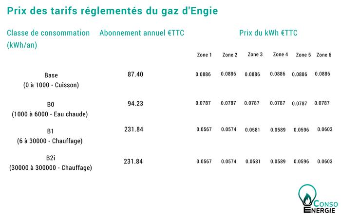 Les tarifs du gaz en 2018 selon les forfaits et les zones