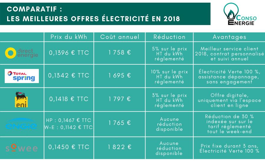 Les meilleures offres d'électricité en 2018